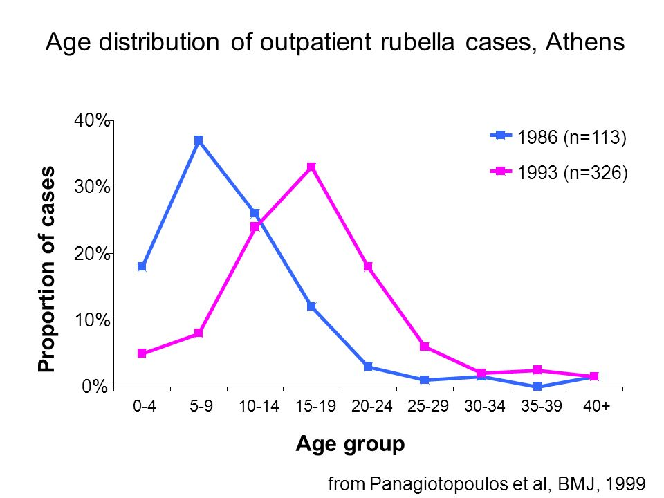 Age distribution of outpatient rubella cases, Athens