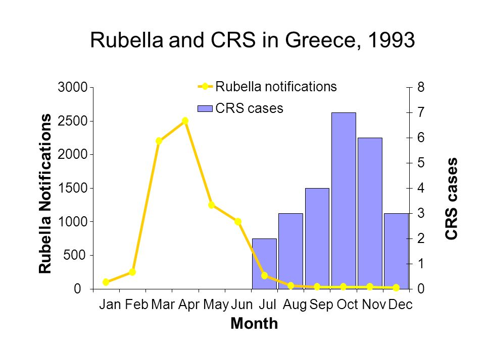 Rubella and CRS in Greece, 1993