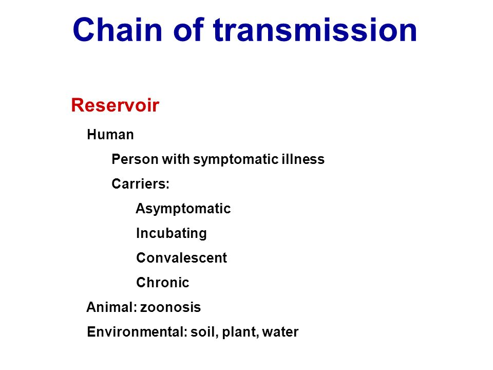 Chain of transmission Reservoir Human Person with symptomatic illness