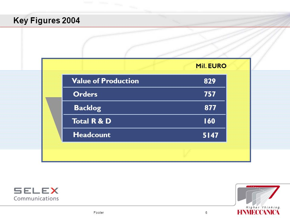 Key Figures 2004 Value of Production 829 Orders 757 Backlog 877