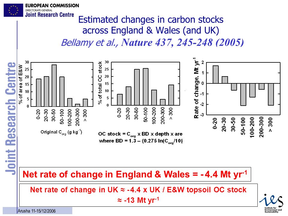 Net rate of change in England & Wales = Mt yr-1