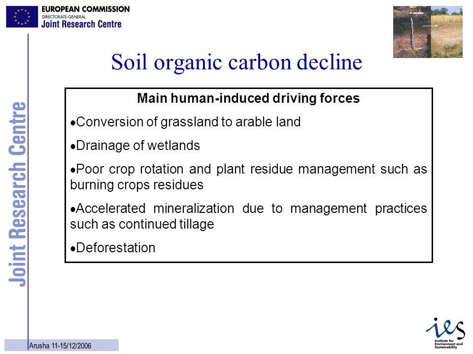 Soil organic carbon decline