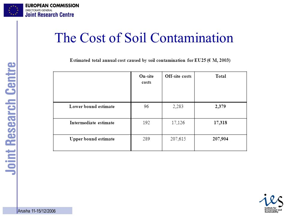The Cost of Soil Contamination