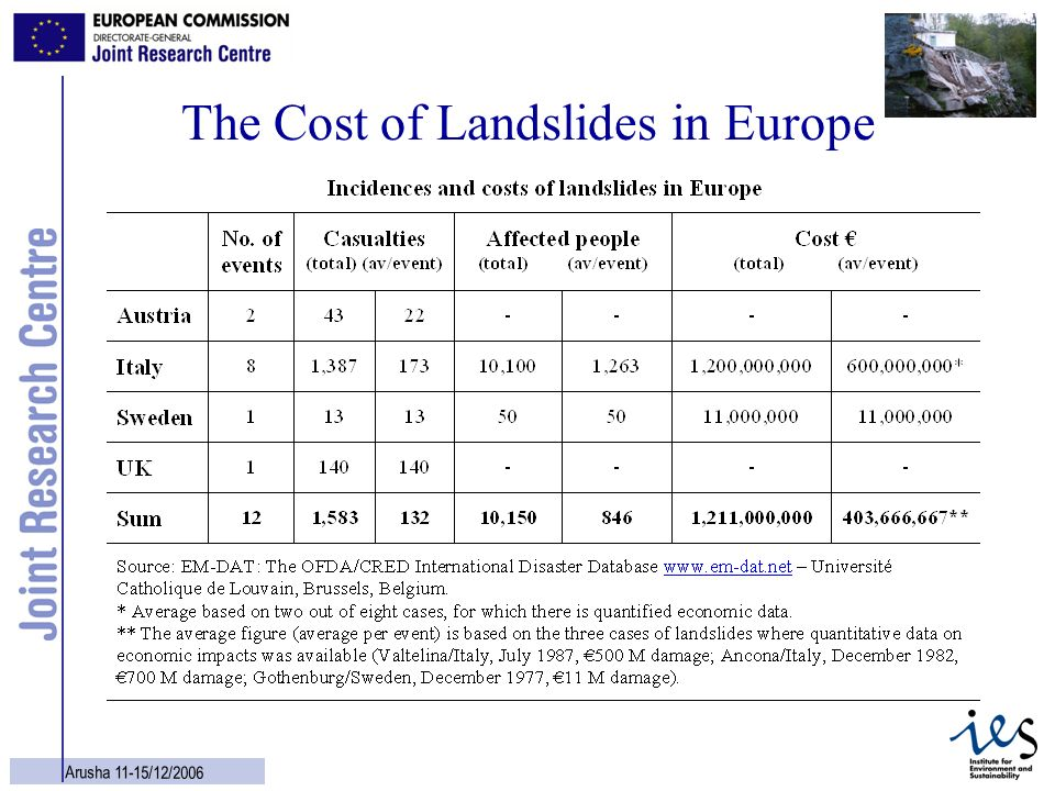 The Cost of Landslides in Europe