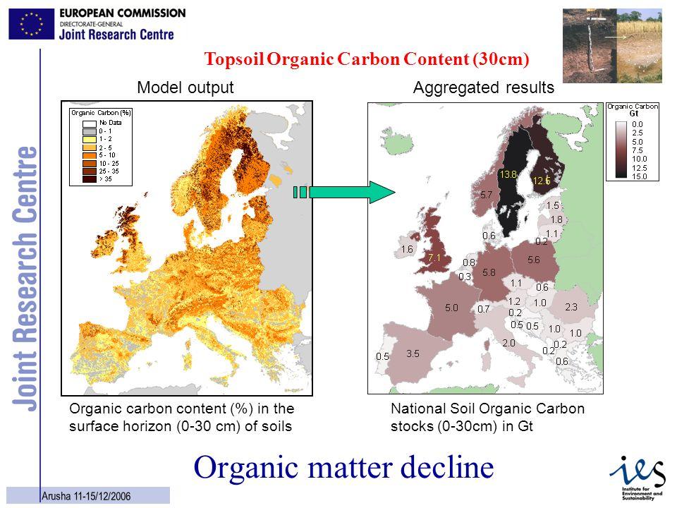 Organic matter decline