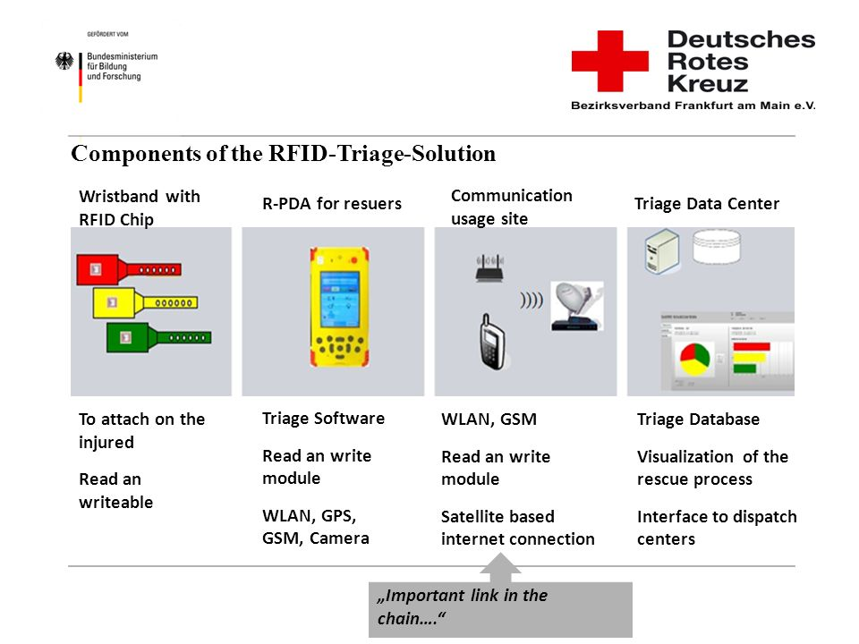 Components of the RFID-Triage-Solution