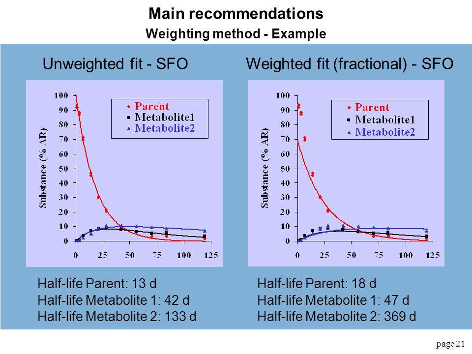 Weighting method - Example