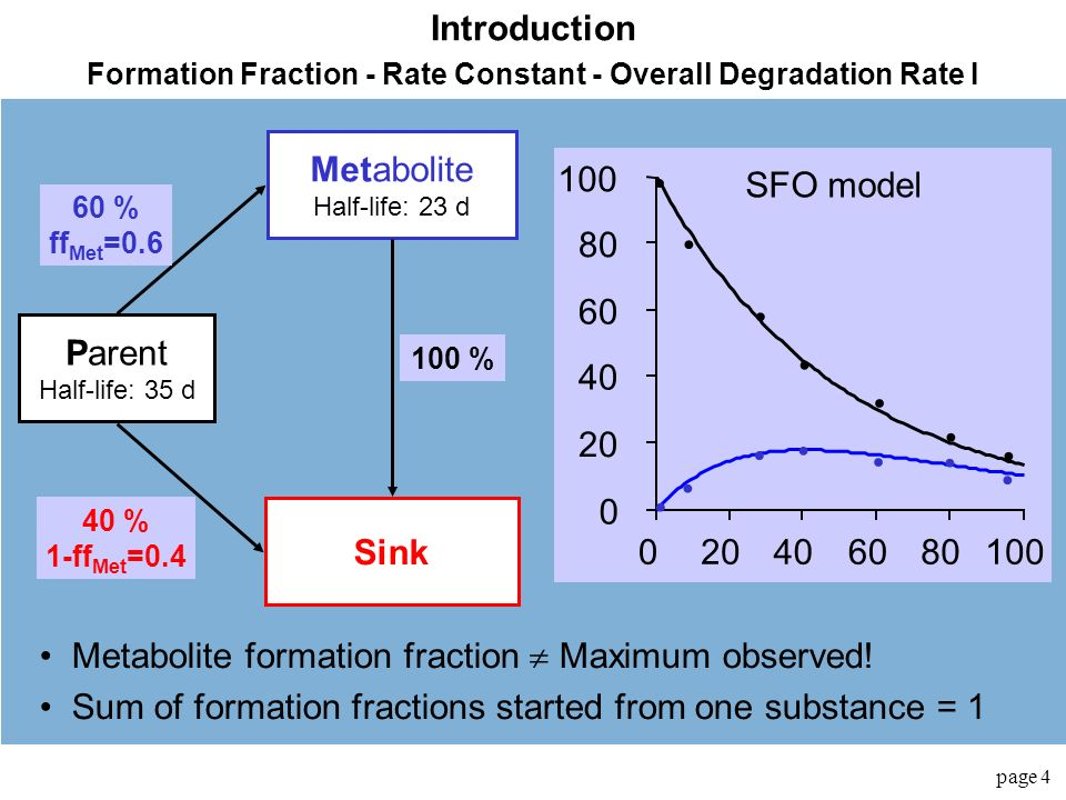 Formation Fraction - Rate Constant - Overall Degradation Rate I