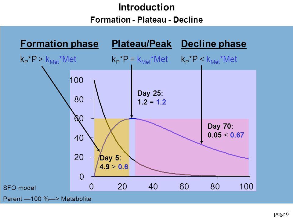 Formation - Plateau - Decline