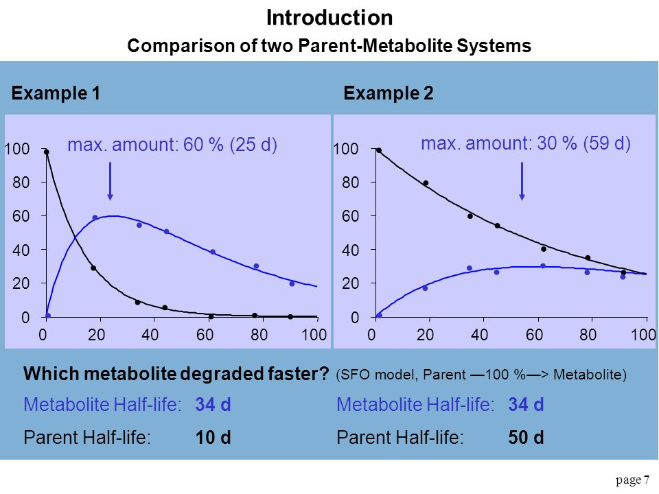 Comparison of two Parent-Metabolite Systems
