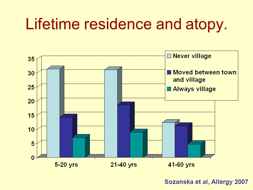 Lifetime residence and atopy.