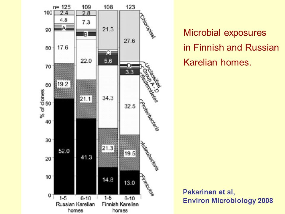 Microbial exposures in Finnish and Russian Karelian homes.