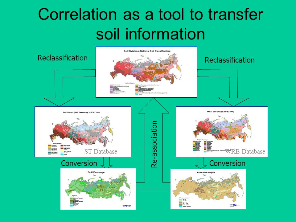 Correlation as a tool to transfer soil information
