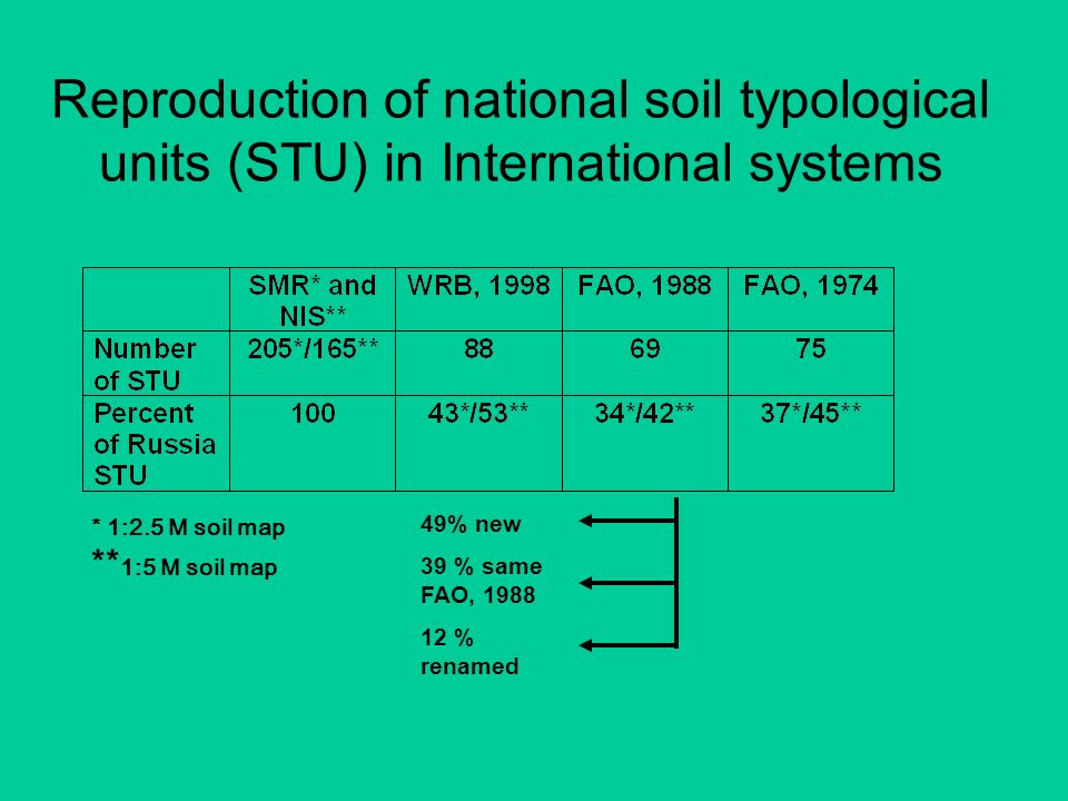 Reproduction of national soil typological units (STU) in International systems