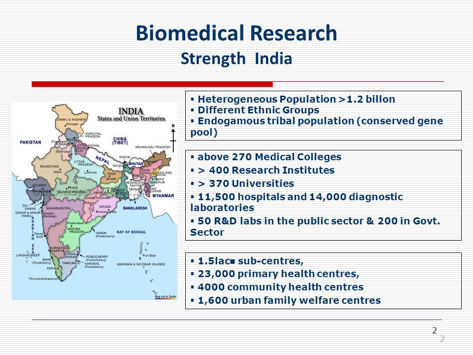 Biomedical Research Strength India
