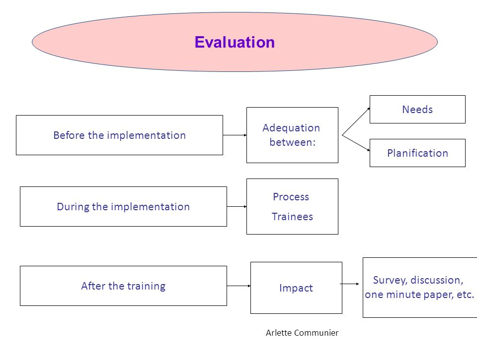 Evaluation Needs Adequation between: Before the implementation