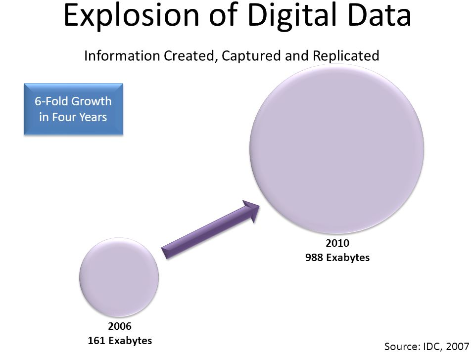 Explosion of Digital Data
