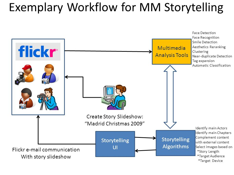 Exemplary Workflow for MM Storytelling