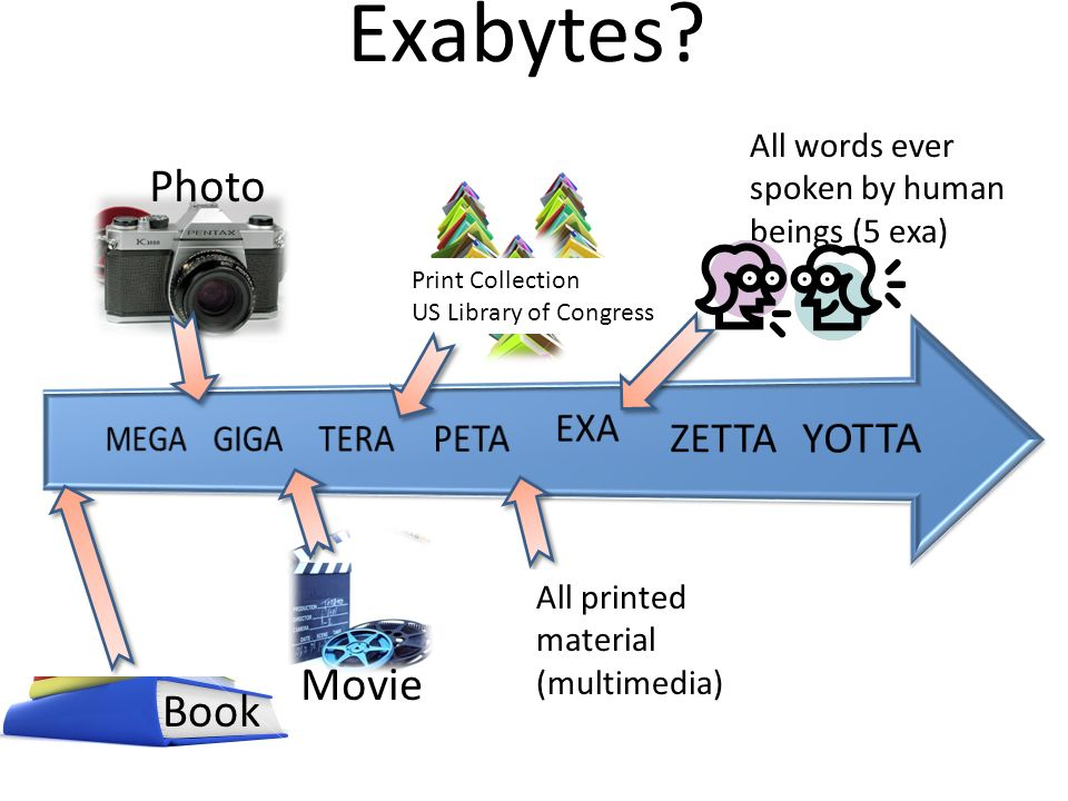 Exabytes Photo Movie Book