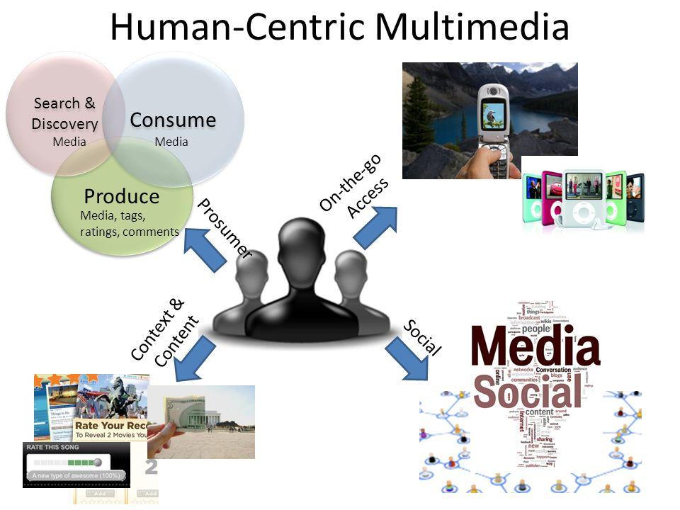 Human-Centric Multimedia