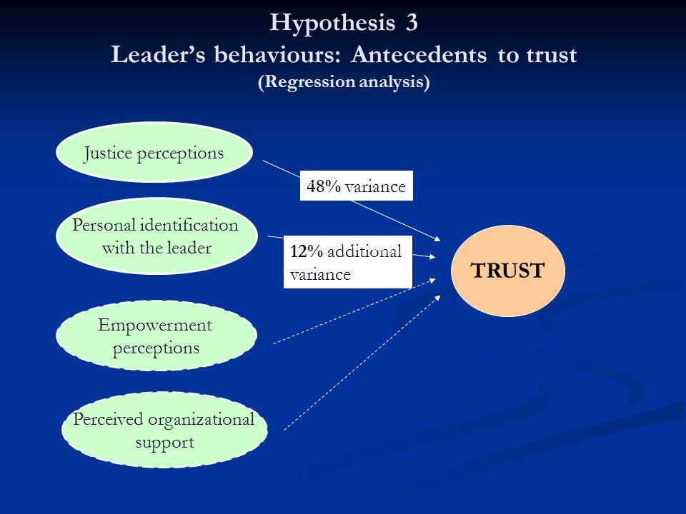 Hypothesis 3 Leader's behaviours: Antecedents to trust (Regression analysis)