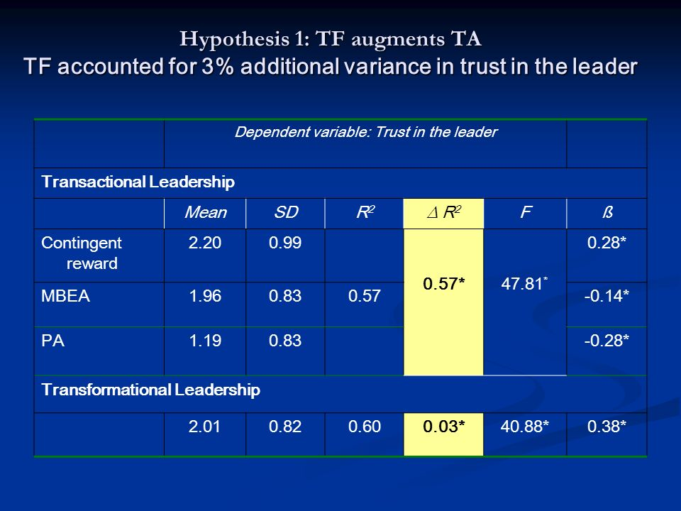 Dependent variable: Trust in the leader