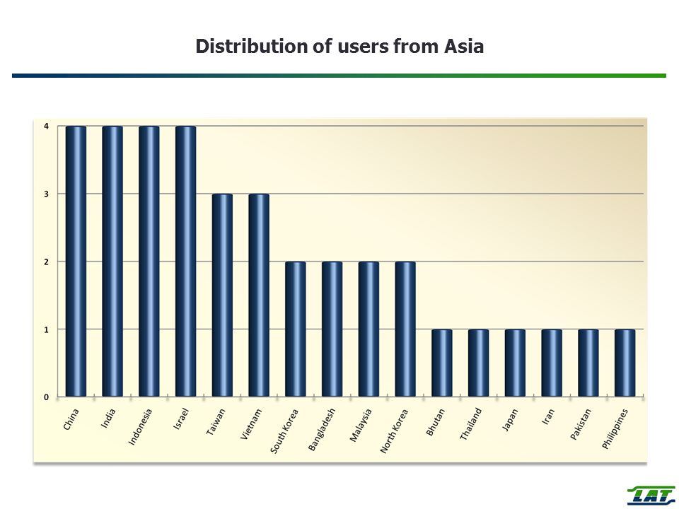 Distribution of users from Asia