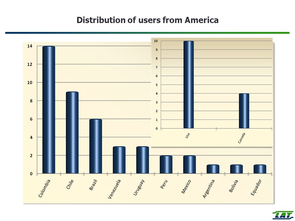 Distribution of users from America