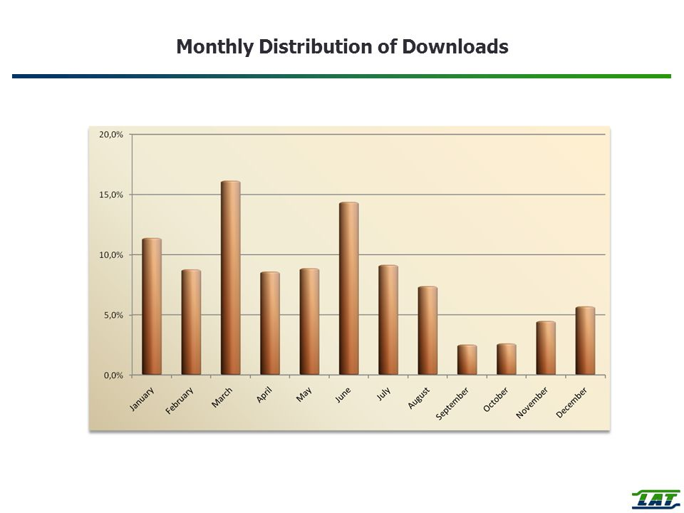 Monthly Distribution of Downloads