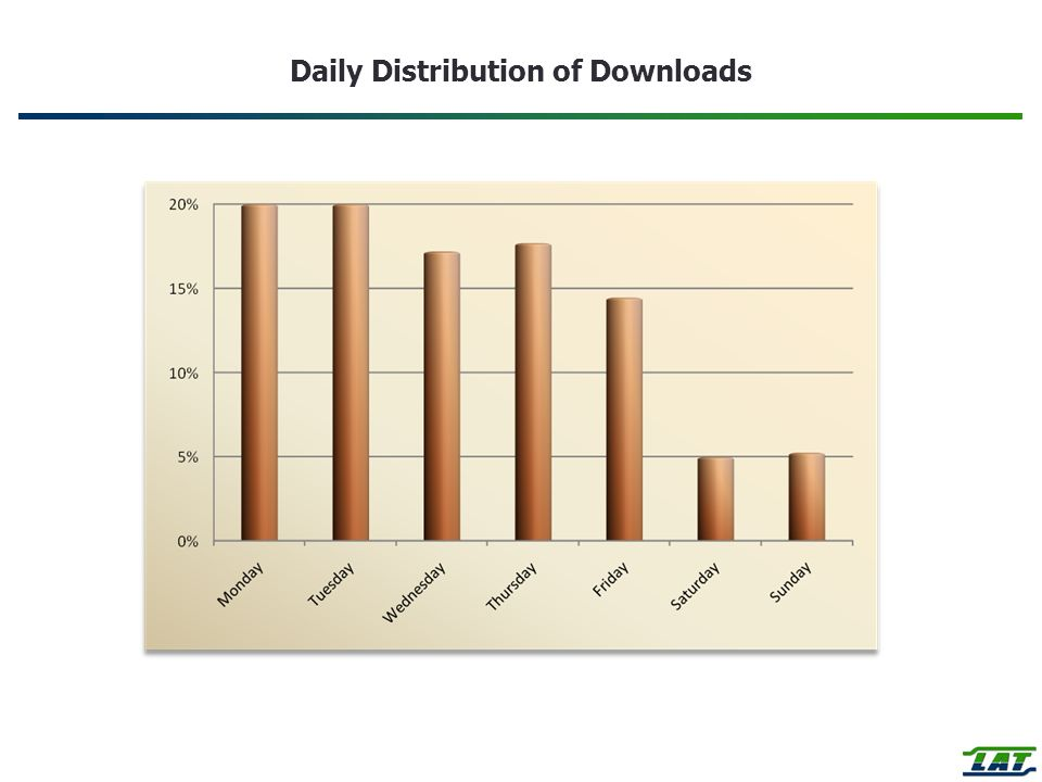 Daily Distribution of Downloads