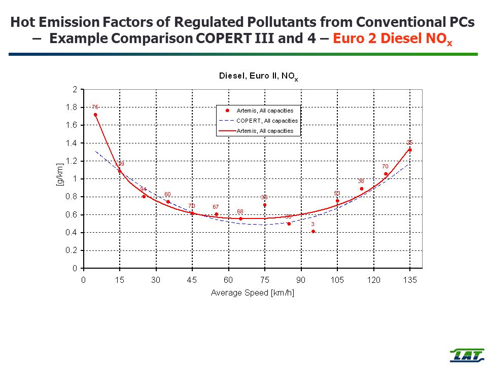 Hot Emission Factors of Regulated Pollutants from Conventional PCs – Example Comparison COPERT III and 4 – Euro 2 Diesel NOx