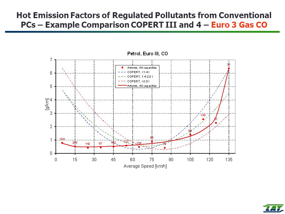 Hot Emission Factors of Regulated Pollutants from Conventional PCs – Example Comparison COPERT III and 4 – Euro 3 Gas CO