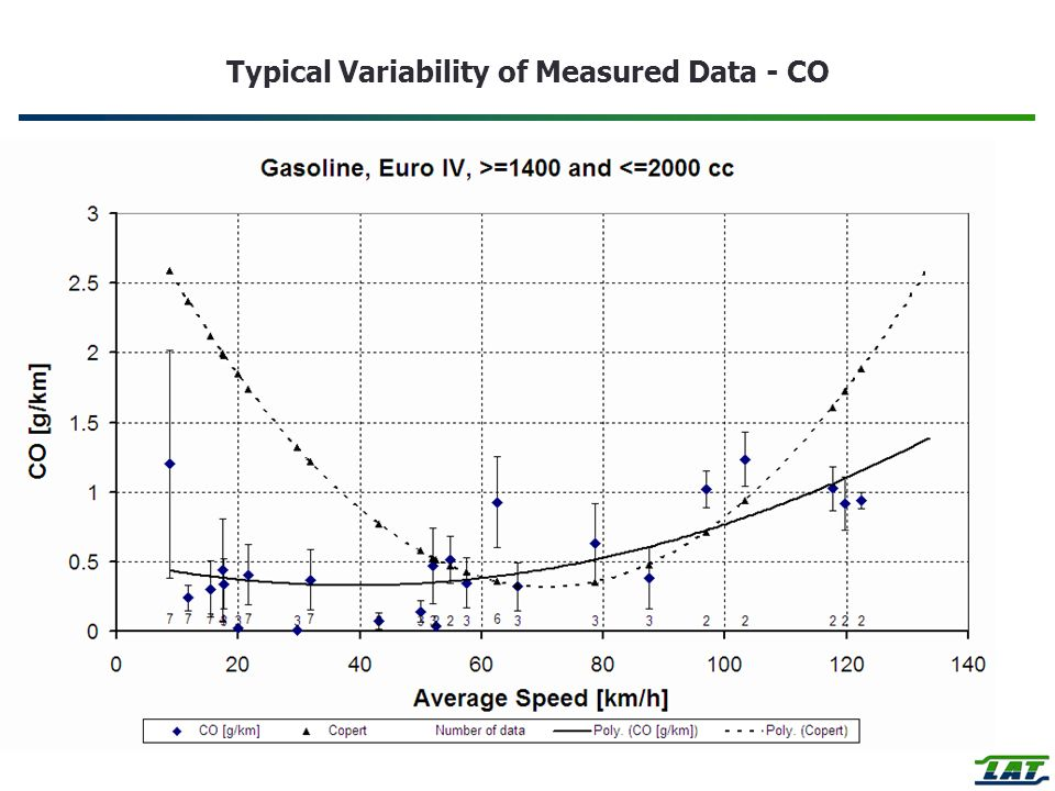 Typical Variability of Measured Data - CO