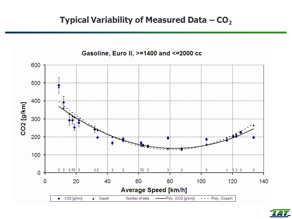 Typical Variability of Measured Data – CO2