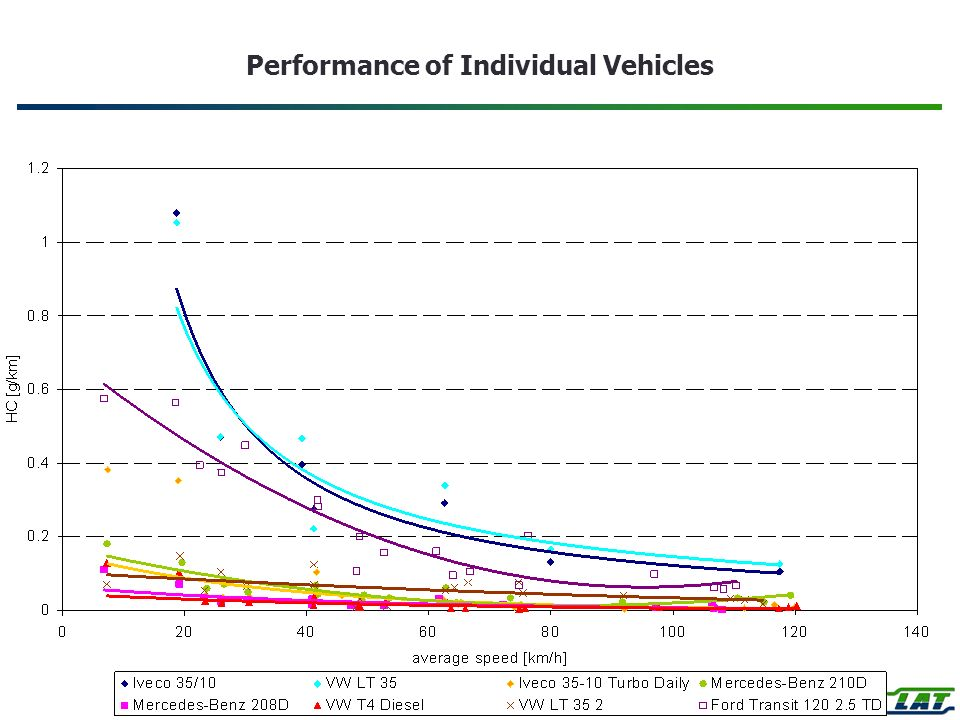 Performance of Individual Vehicles