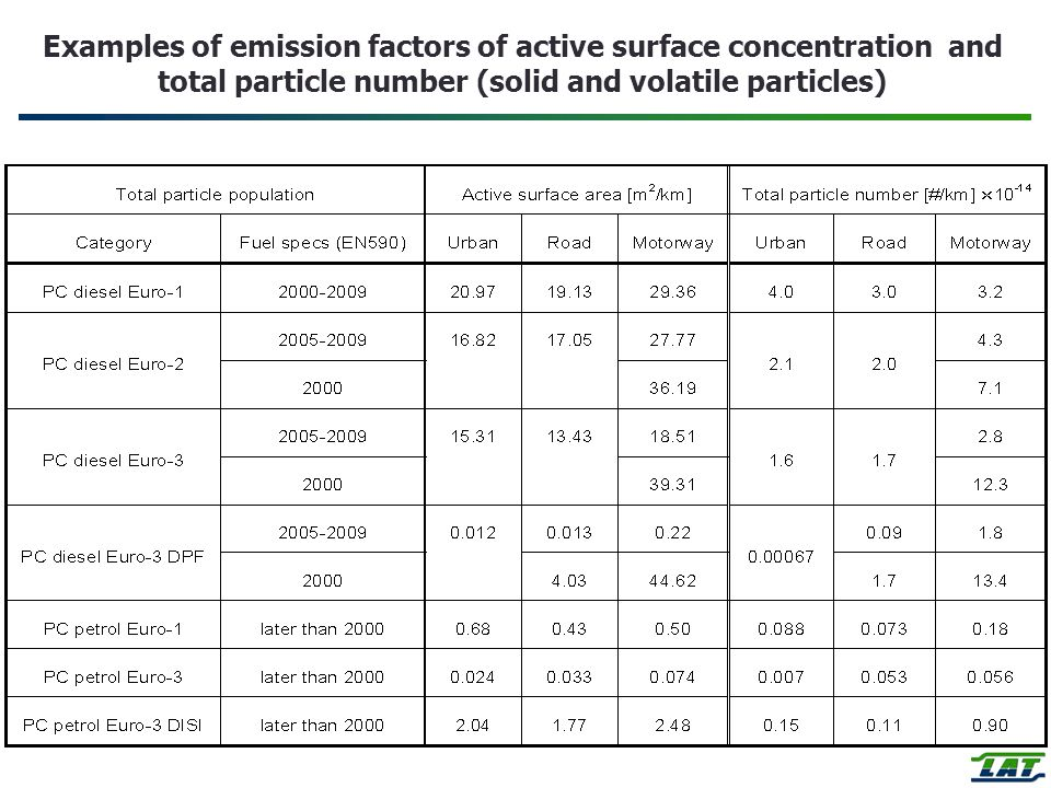 Examples of emission factors of active surface concentration and total particle number (solid and volatile particles)