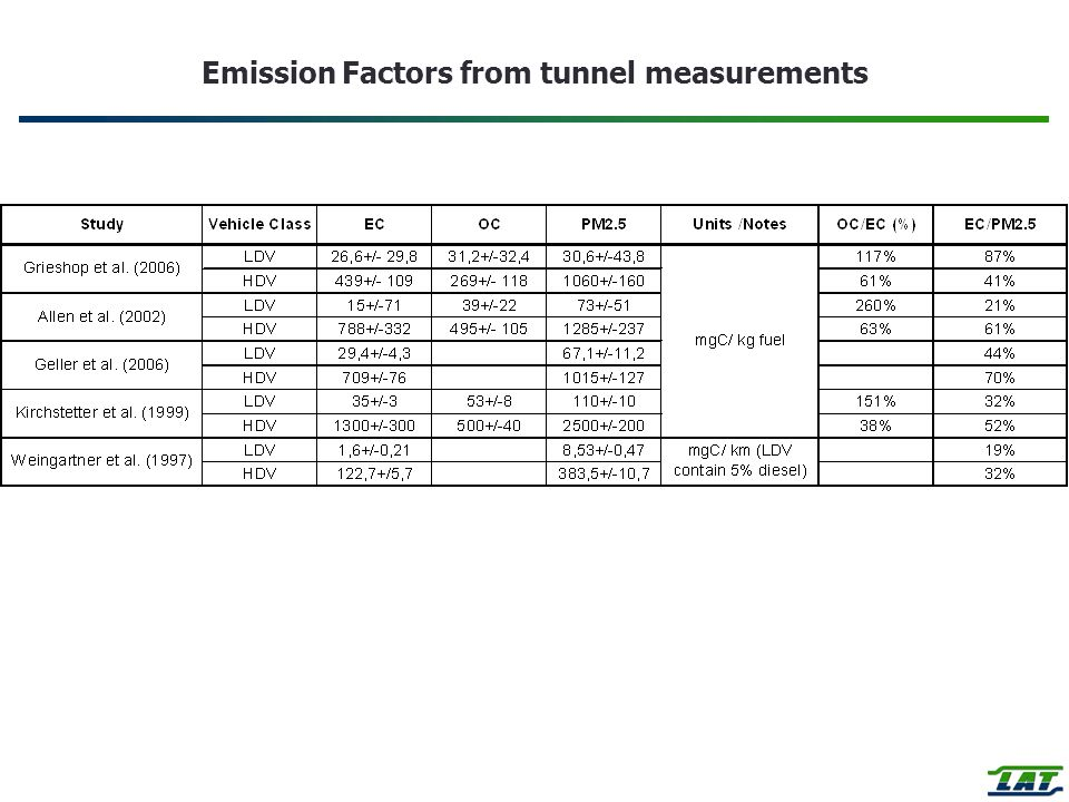 Emission Factors from tunnel measurements