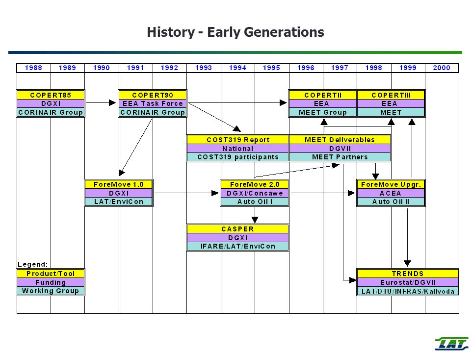 History - Early Generations