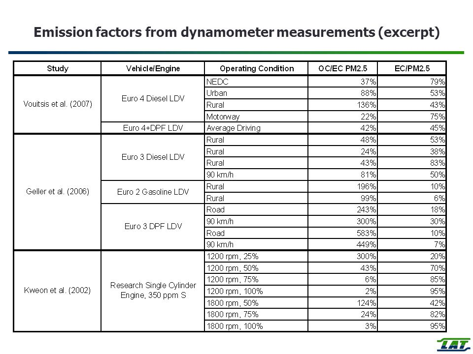 Emission factors from dynamometer measurements (excerpt)