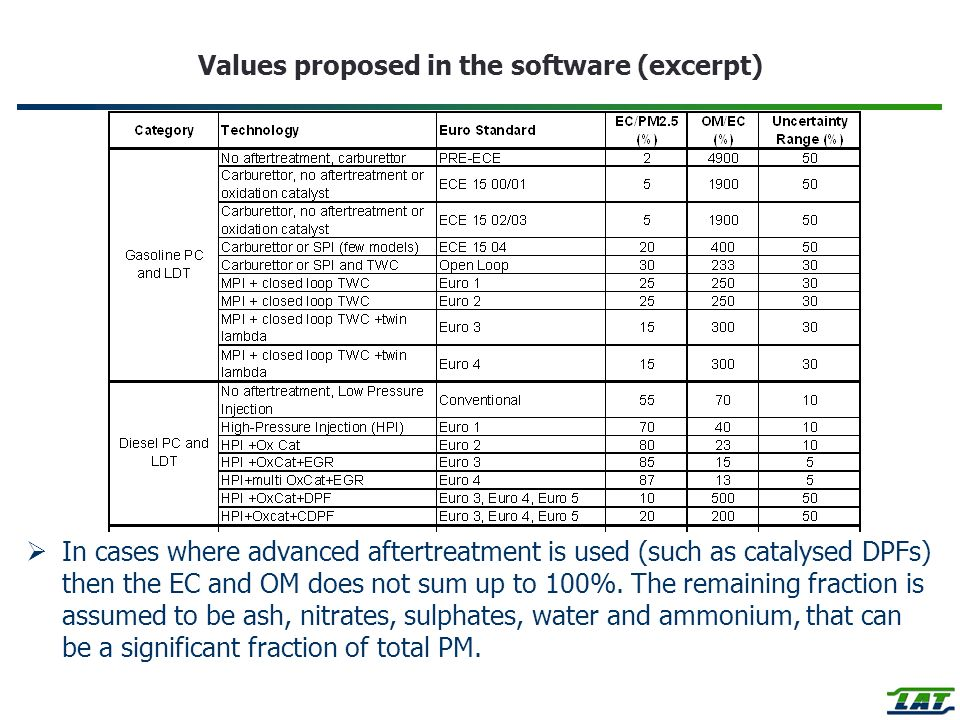Values proposed in the software (excerpt)