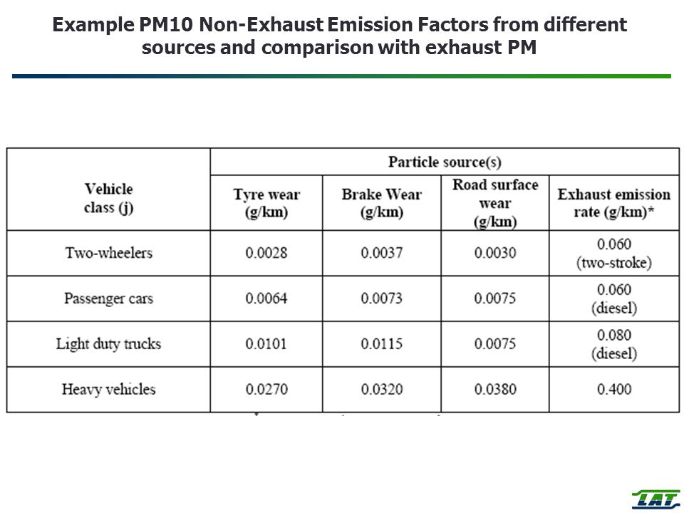 Example PM10 Non-Exhaust Emission Factors from different sources and comparison with exhaust PM