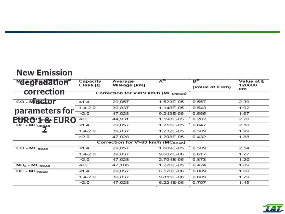 New Emission degradation correction factor parameters for EURO 1 & EURO 2