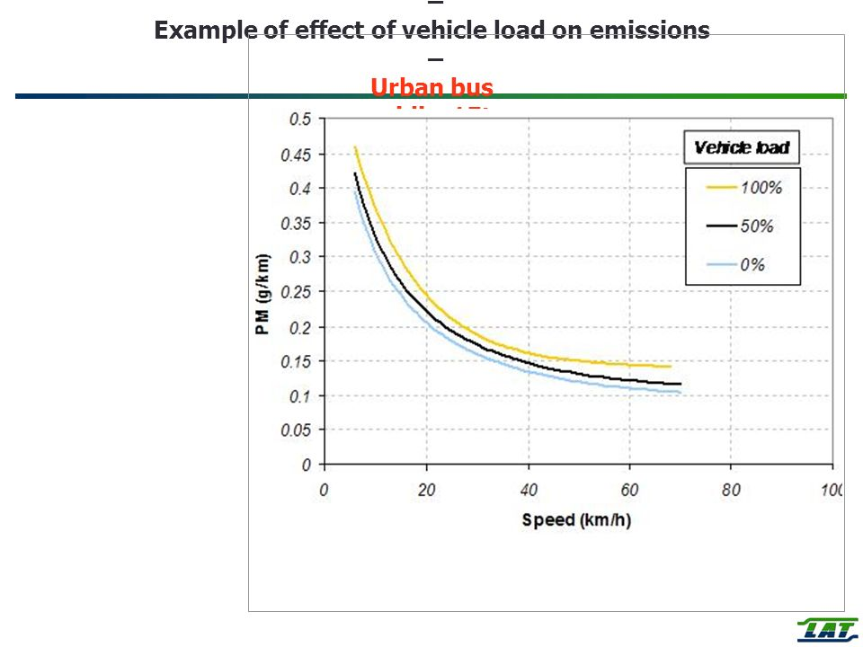 Heavy Duty Vehicles – Example of effect of vehicle load on emissions – Urban bus midi <15t Euro 3