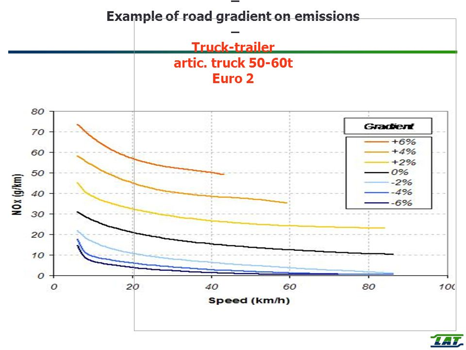 Heavy Duty Vehicles – Example of road gradient on emissions – Truck-trailer artic.