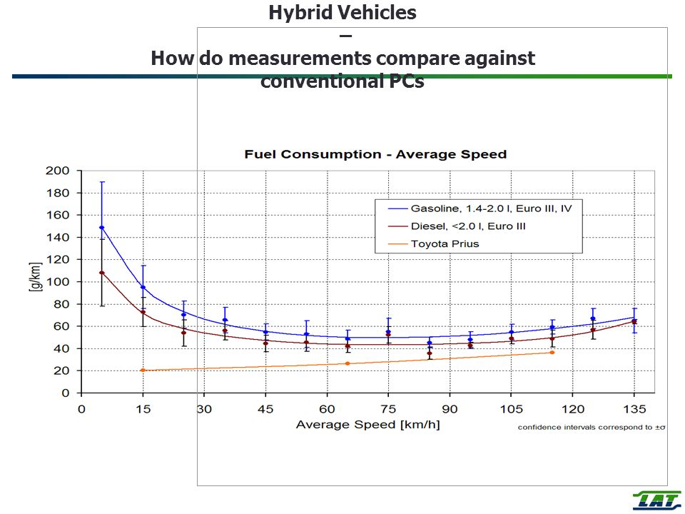 Hybrid Vehicles – How do measurements compare against conventional PCs