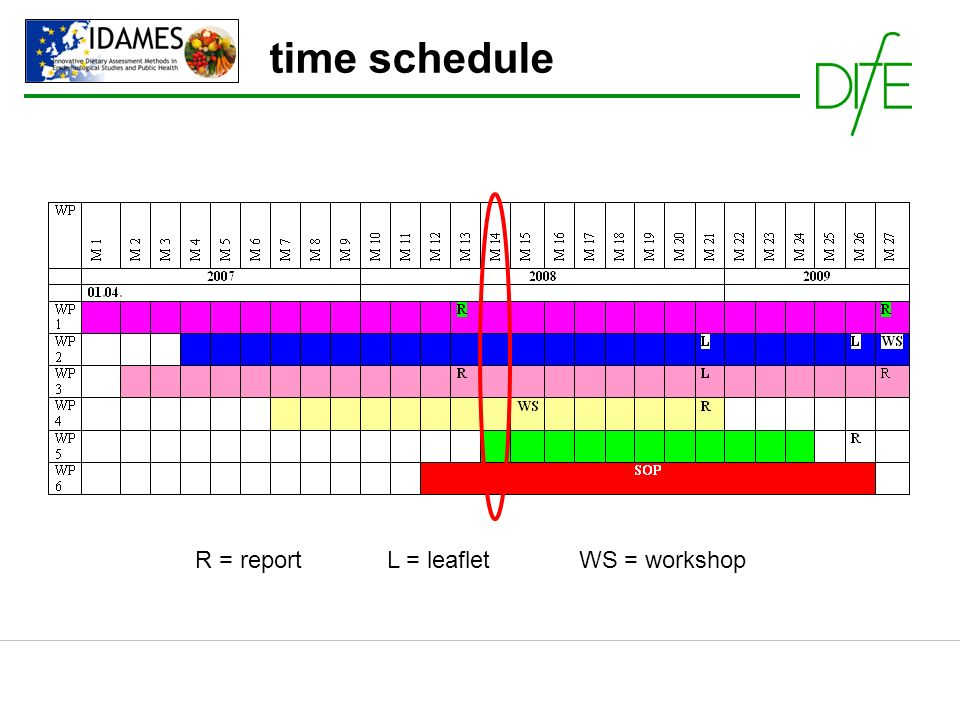 time schedule R = report L = leaflet WS = workshop