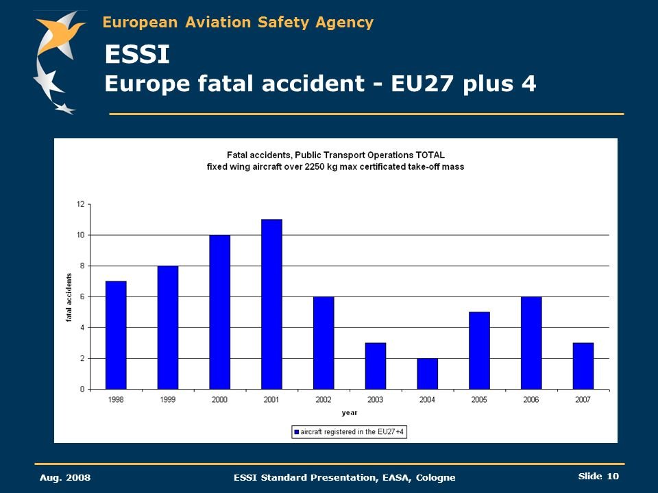 ESSI Europe fatal accident - EU27 plus 4