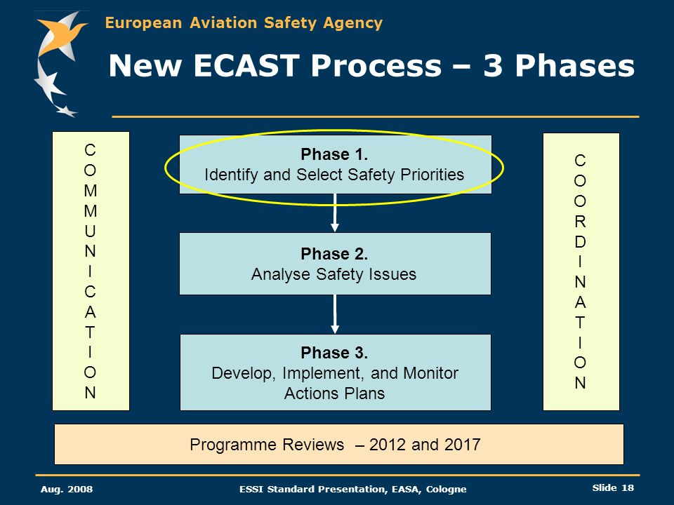 New ECAST Process – 3 Phases