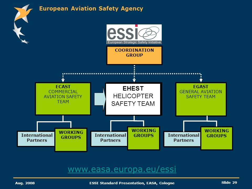 www.easa.europa.eu/essi EHEST HELICOPTER SAFETY TEAM