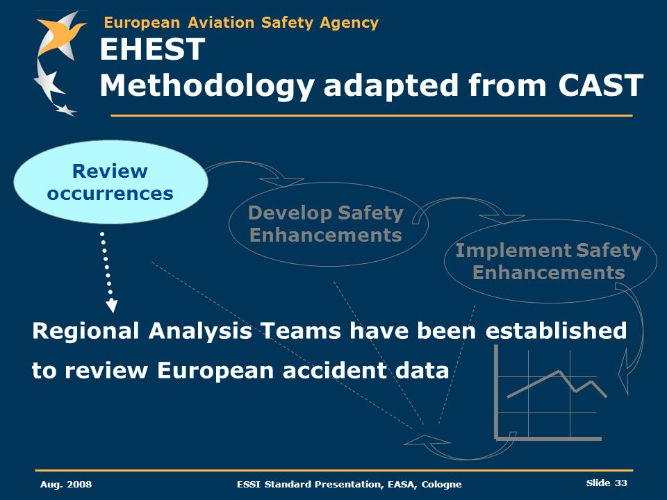 EHEST Methodology adapted from CAST